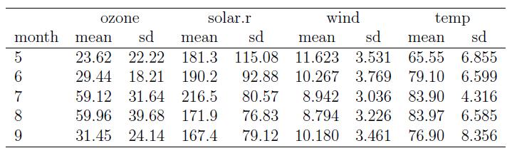 Cast df to tabular r statistics blog for Table width latex